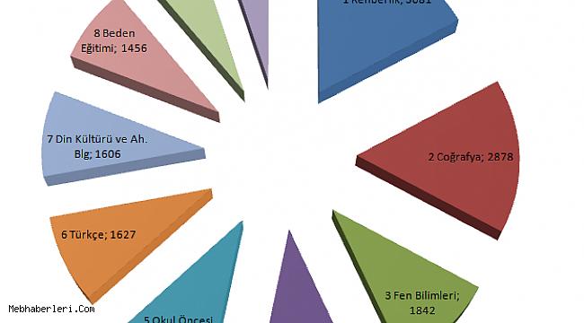 DEV ANKET SONUÇLANDI! İşte 20 bin Sözleşmeli Öğretmen ataması branş dağılımı anket sonuçları