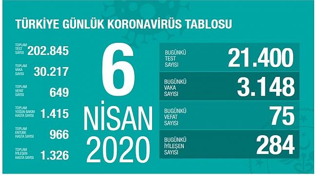Bakan Koca, son koronavirüs vaka sayısını açıkladı (06 NİSAN 2020)