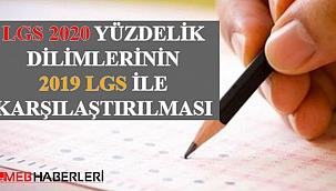 LGS 2020 Yüzdelik Dilimlerinin 2019 Yüzdelik Dilimleri ile Karşılaştırılması